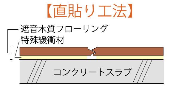 直貼り工法 フロア材施工方法
