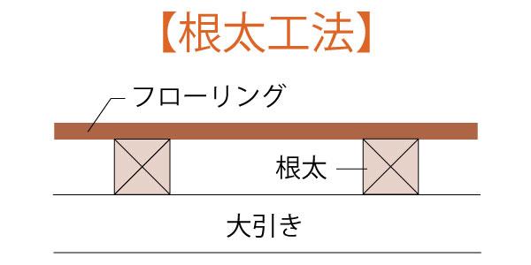 根太貼り工法 フロア材施工方法