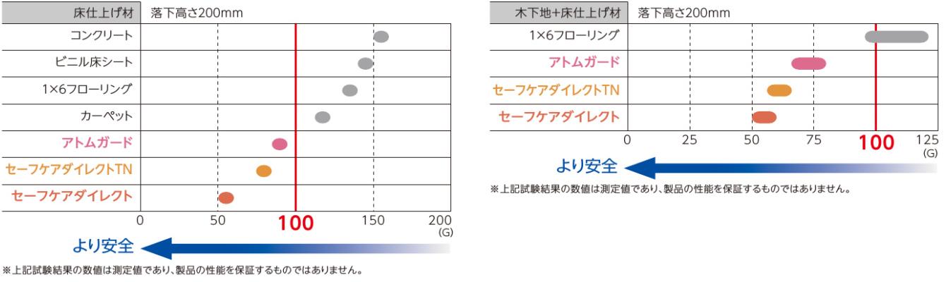 衝撃度の比較 衝撃吸収フローリング